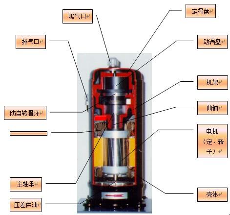 日立变频压缩机